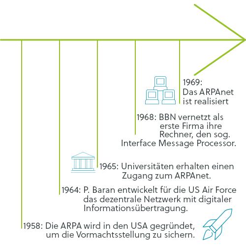 Internet Seit Wann In Deutschland